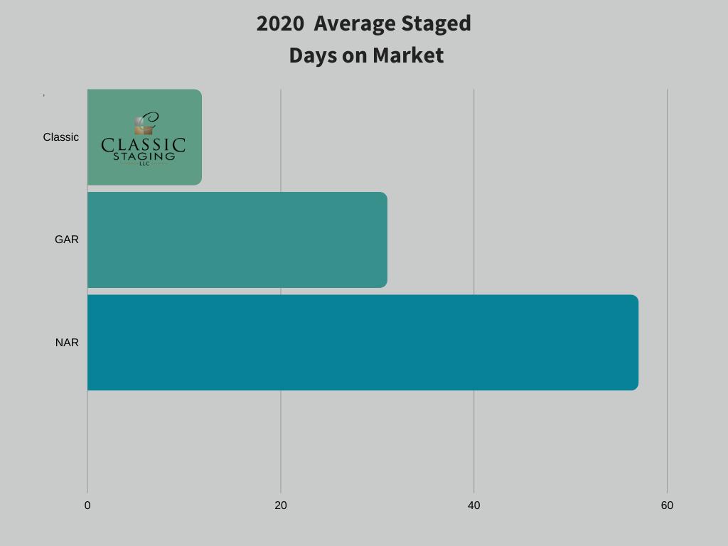 Home Staging statistics bar graph showing 2018 Average Staged Days on Market in comparison to GAR & NAR. Classic Staging is at 19 Staged Days on Market which is lower than GAR at 57 Days on Market, NAR at 38 Days on Market and GAMLS at 45 Days on Market.